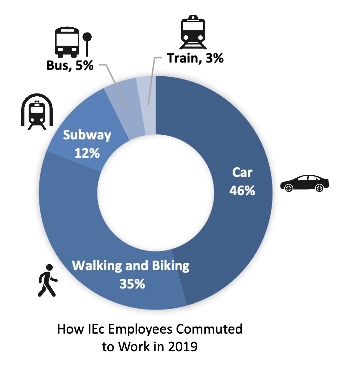 Graph showing IEc commuting methods