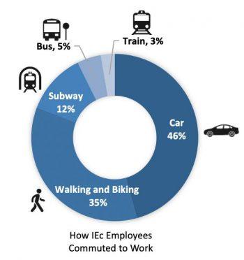 Graph showing IEc commuting methods
